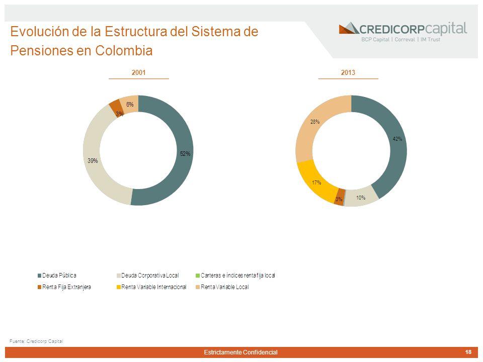 Estrictamente Confidencial Evolución de la Estructura del Sistema de Pensiones en Colombia 18 Fuente: Credicorp Capital 2001 2013