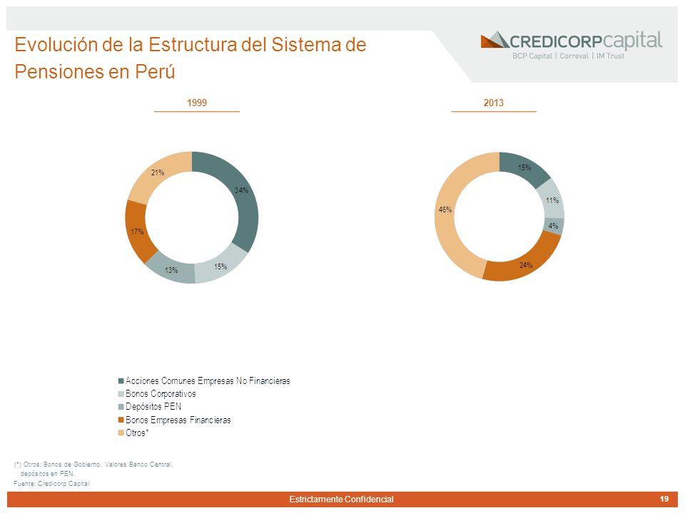 Estrictamente Confidencial Evolución de la Estructura del Sistema de Pensiones en Perú 19 Fuente: Credicorp Capital 19992013 (*) Otros: Bonos de Gobierno, Valores Banco Central, depósitos en PEN.