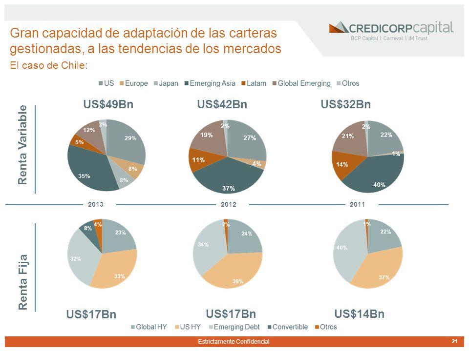 Estrictamente Confidencial Gran capacidad de adaptación de las carteras gestionadas, a las tendencias de los mercados El caso de Chile: US$49Bn US$32BnUS$42Bn 2011 Renta Variable Renta Fija US$17Bn US$14BnUS$17Bn 20122013 21