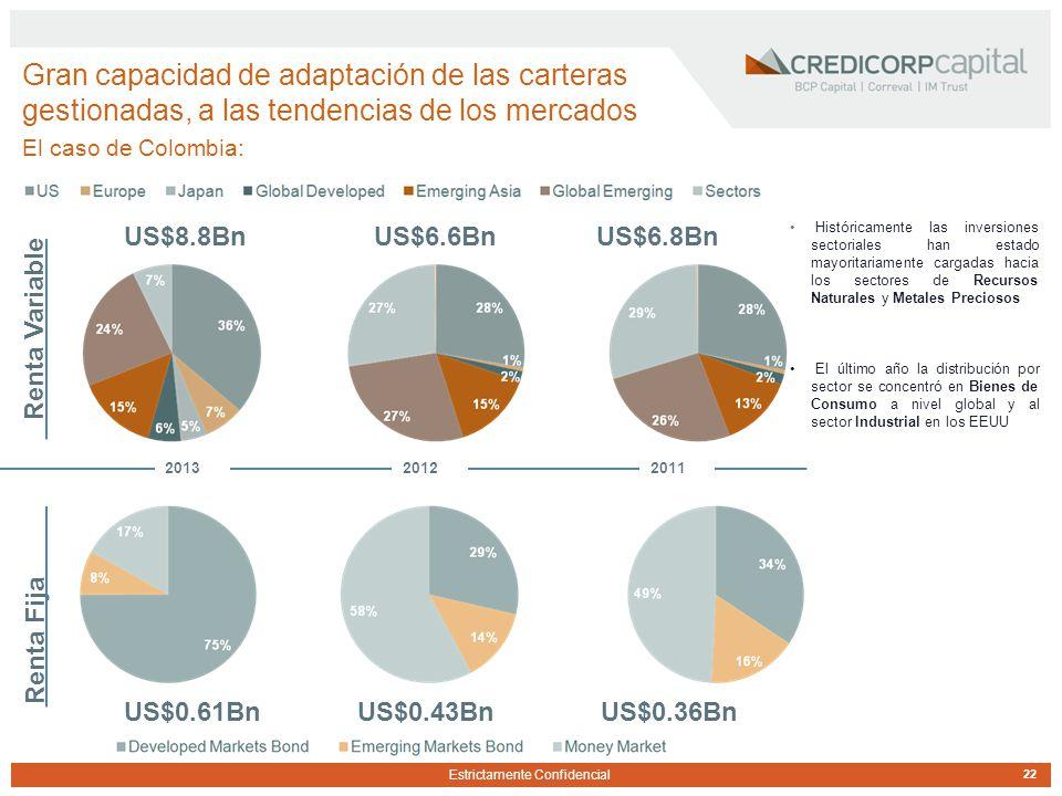 Estrictamente Confidencial 22 Gran capacidad de adaptación de las carteras gestionadas, a las tendencias de los mercados El caso de Colombia: US$8.8BnUS$6.8BnUS$6.6Bn 2011 Renta Variable Renta Fija US$0.61BnUS$0.36BnUS$0.43Bn 20122013 Históricamente las inversiones sectoriales han estado mayoritariamente cargadas hacia los sectores de Recursos Naturales y Metales Preciosos El último año la distribución por sector se concentró en Bienes de Consumo a nivel global y al sector Industrial en los EEUU