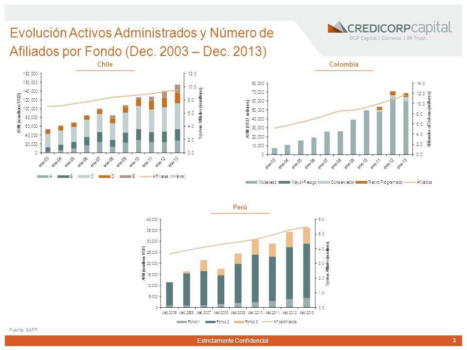 Estrictamente Confidencial Evolución Activos Administrados y Número de Afiliados por Fondo (Dec.