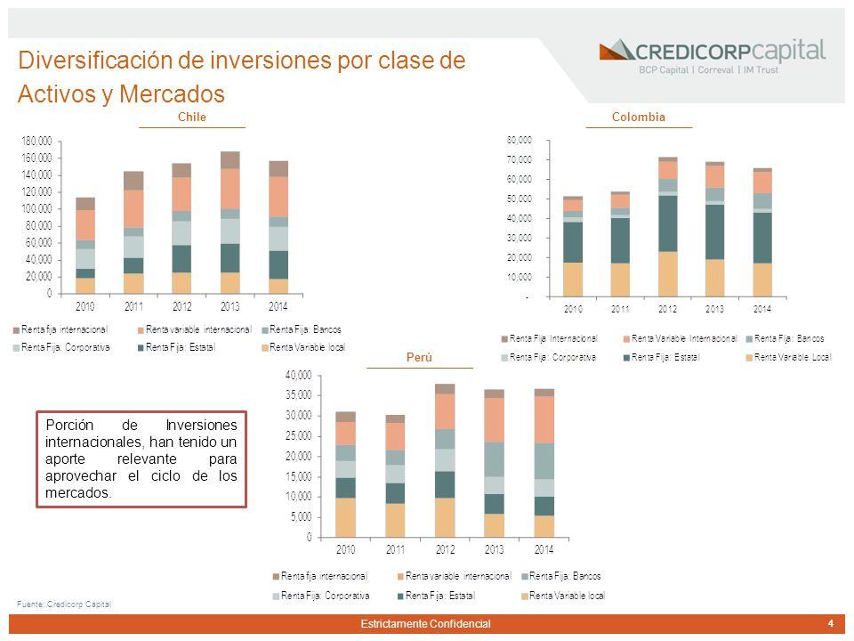 Estrictamente Confidencial Diversificación de inversiones por clase de Activos y Mercados Fuente: Credicorp Capital ChileColombia Perú 4 Porción de Inversiones internacionales, han tenido un aporte relevante para aprovechar el ciclo de los mercados.