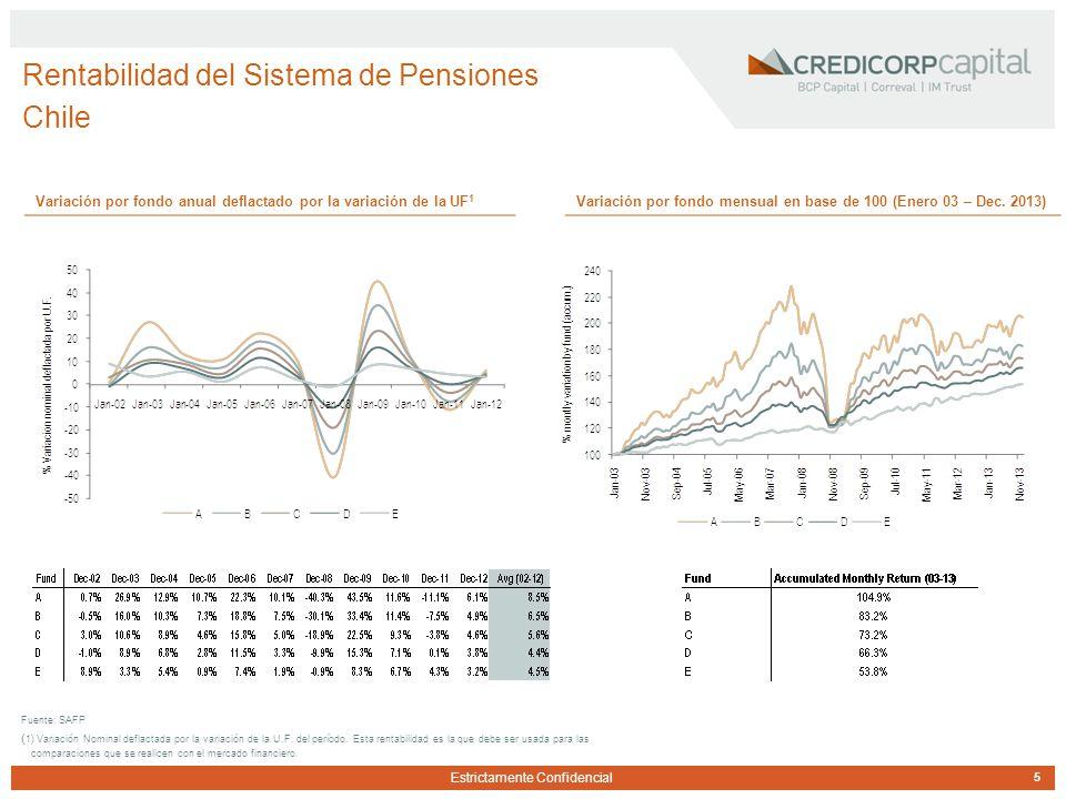 Estrictamente Confidencial Rentabilidad del Sistema de Pensiones Chile 5 Fuente: SAFP ( 1) Variación Nominal deflactada por la variación de la U.F.