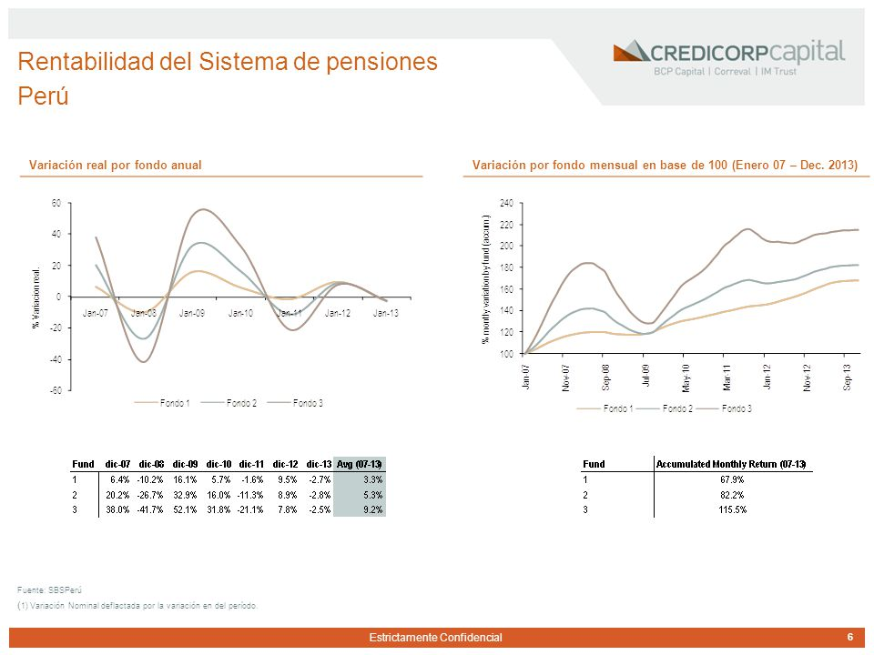 Estrictamente Confidencial Rentabilidad del Sistema de pensiones Perú 6 Fuente: SBSPerú ( 1) Variación Nominal deflactada por la variación en del período.