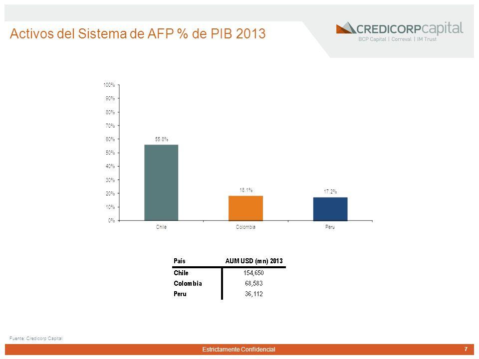 Estrictamente Confidencial Activos del Sistema de AFP % de PIB 2013 7 Fuente: Credicorp Capital