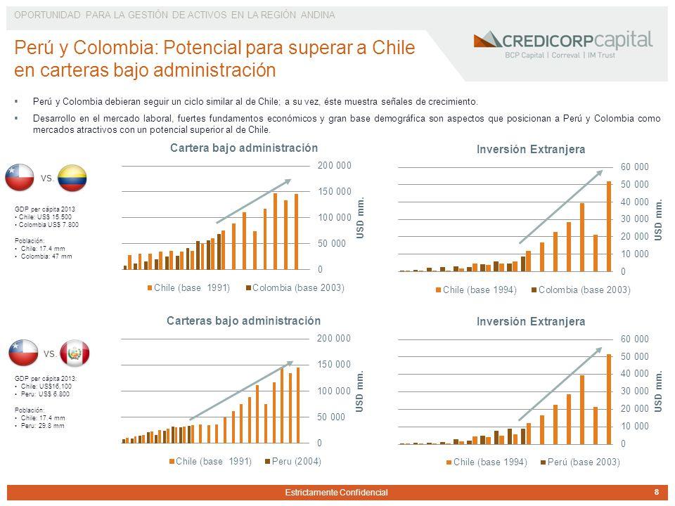 Estrictamente Confidencial Perú y Colombia debieran seguir un ciclo similar al de Chile; a su vez, éste muestra señales de crecimiento.