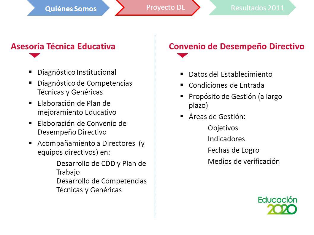 Diagnóstico Institucional Diagnóstico de Competencias Técnicas y Genéricas Elaboración de Plan de mejoramiento Educativo Elaboración de Convenio de Desempeño Directivo Acompañamiento a Directores (y equipos directivos) en: Desarrollo de CDD y Plan de Trabajo Desarrollo de Competencias Técnicas y Genéricas Asesoría Técnica Educativa Datos del Establecimiento Condiciones de Entrada Propósito de Gestión (a largo plazo) Áreas de Gestión: Objetivos Indicadores Fechas de Logro Medios de verificación Convenio de Desempeño Directivo Resultados 2011 Quiénes Somos Proyecto DL