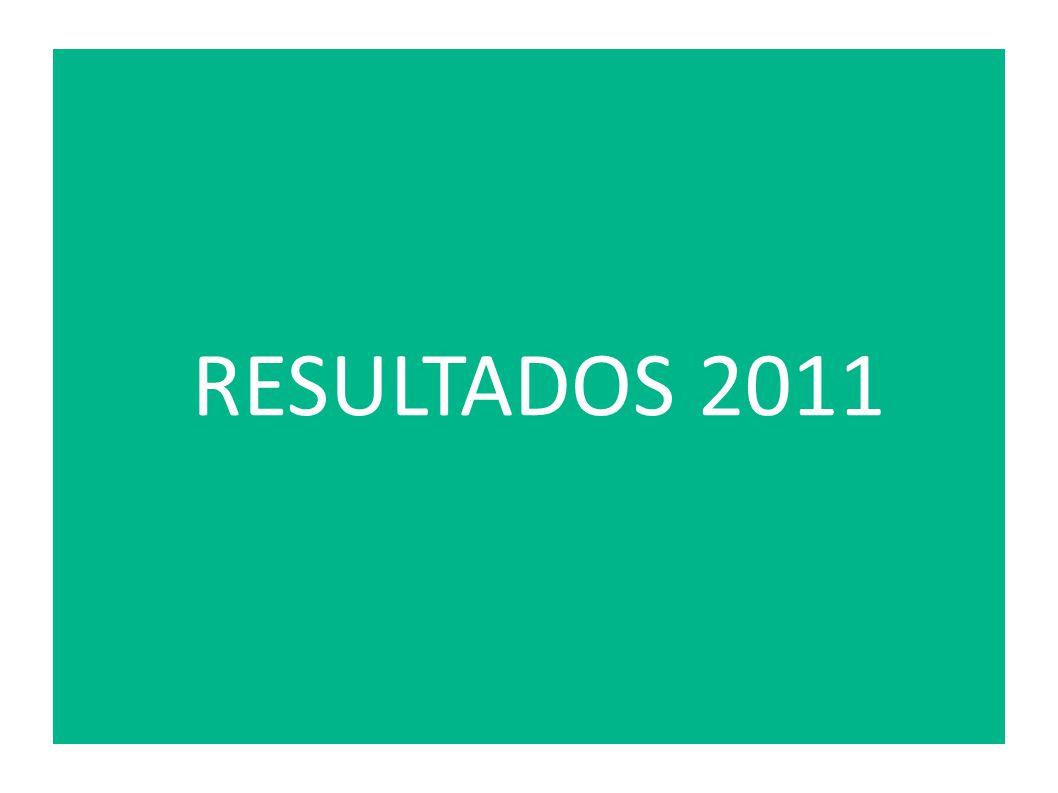 RESULTADOS 2011
