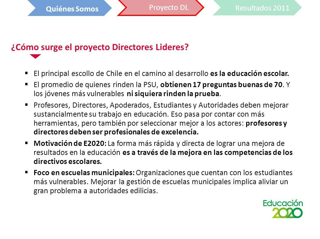 ¿Cómo surge el proyecto Directores Lideres.