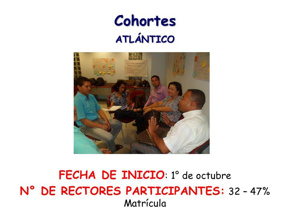 Cohortes ATLÁNTICO FECHA DE INICIO : 1° de octubre N° DE RECTORES PARTICIPANTES: 32 – 47% Matrícula