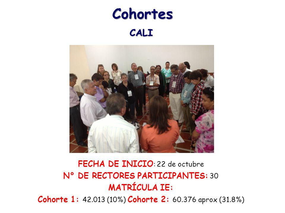 Cohortes CALI FECHA DE INICIO : 22 de octubre N° DE RECTORES PARTICIPANTES: 30 MATRÍCULA IE: Cohorte 1: 42.013 (10%) Cohorte 2: 60.376 aprox (31.8%)