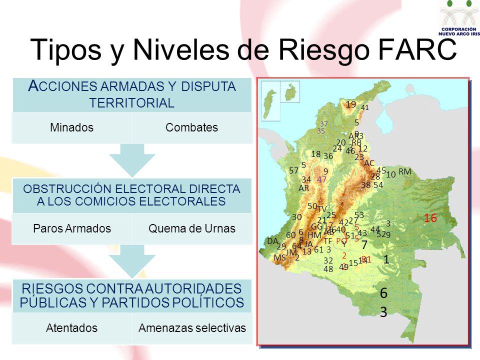 Tipos y Niveles de Riesgo FARC RIESGOS CONTRA AUTORIDADES PÚBLICAS Y PARTIDOS POLÍTICOS AtentadosAmenazas selectivas OBSTRUCCIÓN ELECTORAL DIRECTA A LOS COMICIOS ELECTORALES Paros ArmadosQuema de Urnas A CCIONES ARMADAS Y DISPUTA TERRITORIAL MinadosCombates 19 41 5959 AR3 3 37 35 RB 12 46 23 AC 45 RM 10 28 5438 20 24 36 18 5 34 9 47 57 AR 30 50 TV DA 29 MS JM 64 60 8 6 2 13 JA HM TF 61 32 48 3 AB GG 17 21 25 2640 PO 42 27 5 53 43 51 49 15 14 Y22Y22 7 81 1 6363 44 52 3939 16