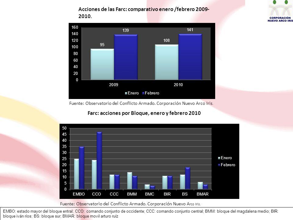 Acciones de las Farc: comparativo enero /febrero 2009- 2010.