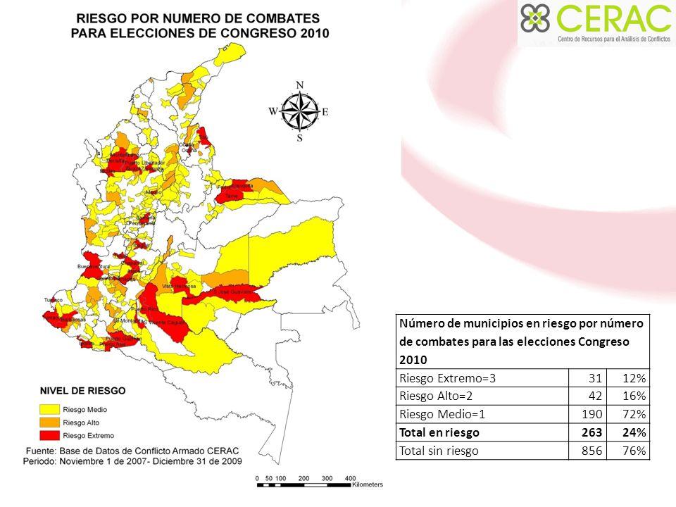 Número de municipios en riesgo por número de combates para las elecciones Congreso 2010 Riesgo Extremo=33112% Riesgo Alto=24216% Riesgo Medio=119072% Total en riesgo26324% Total sin riesgo85676%
