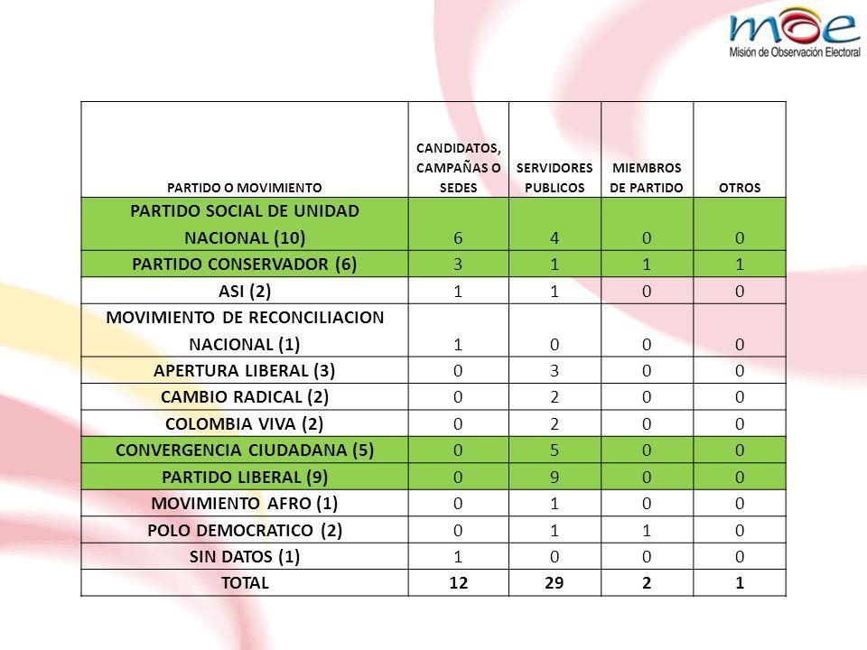 PARTIDO O MOVIMIENTO CANDIDATOS, CAMPAÑAS O SEDES SERVIDORES PUBLICOS MIEMBROS DE PARTIDOOTROS PARTIDO SOCIAL DE UNIDAD NACIONAL (10)6400 PARTIDO CONSERVADOR (6)3111 ASI (2)1100 MOVIMIENTO DE RECONCILIACION NACIONAL (1)1000 APERTURA LIBERAL (3)0300 CAMBIO RADICAL (2)0200 COLOMBIA VIVA (2)0200 CONVERGENCIA CIUDADANA (5)0500 PARTIDO LIBERAL (9)0900 MOVIMIENTO AFRO (1)0100 POLO DEMOCRATICO (2)0110 SIN DATOS (1)1000 TOTAL122921