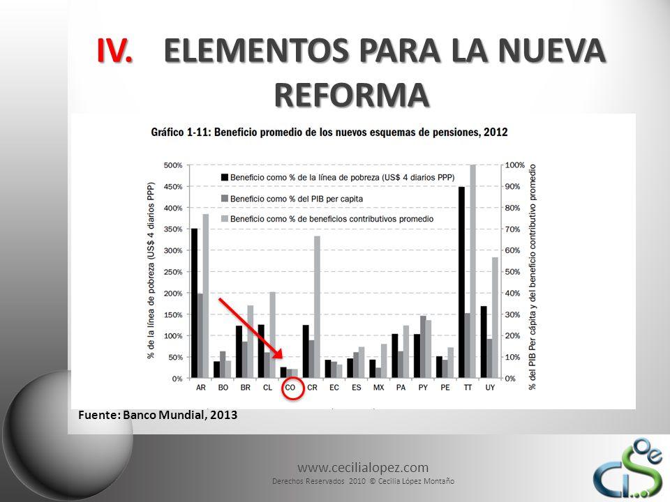 www.cecilialopez.com Derechos Reservados 2010 © Cecilia López Montaño IV.ELEMENTOS PARA LA NUEVA REFORMA Fuente: Banco Mundial, 2013