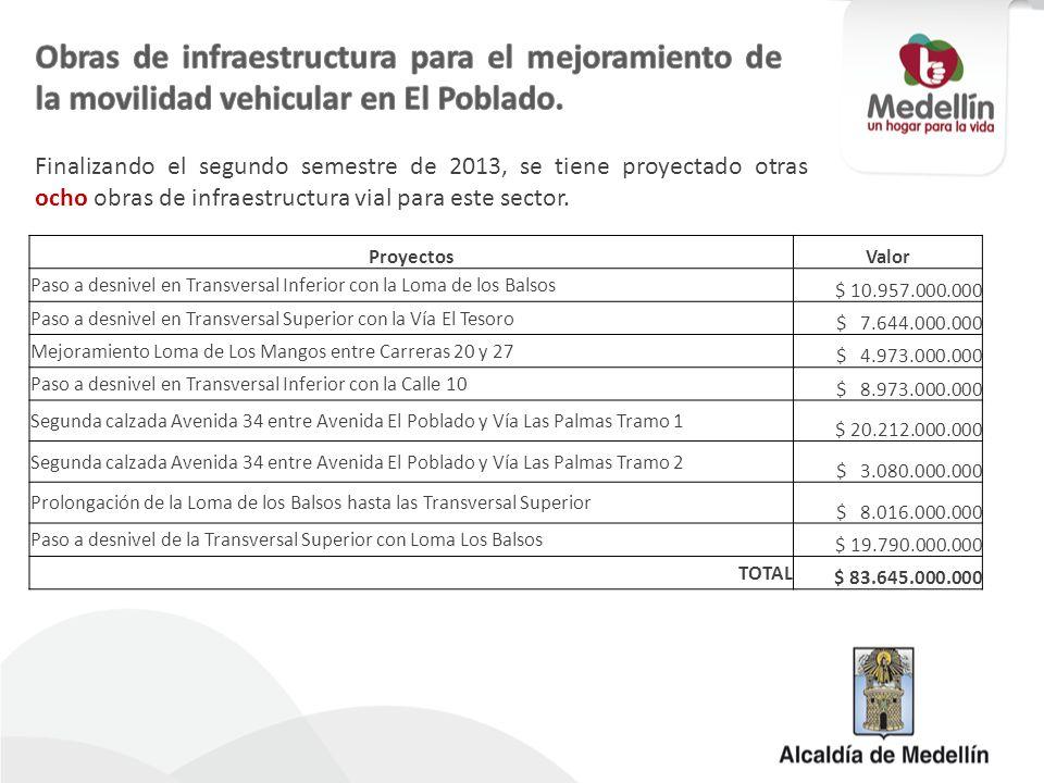 ProyectosValor Paso a desnivel en Transversal Inferior con la Loma de los Balsos $ 10.957.000.000 Paso a desnivel en Transversal Superior con la Vía E