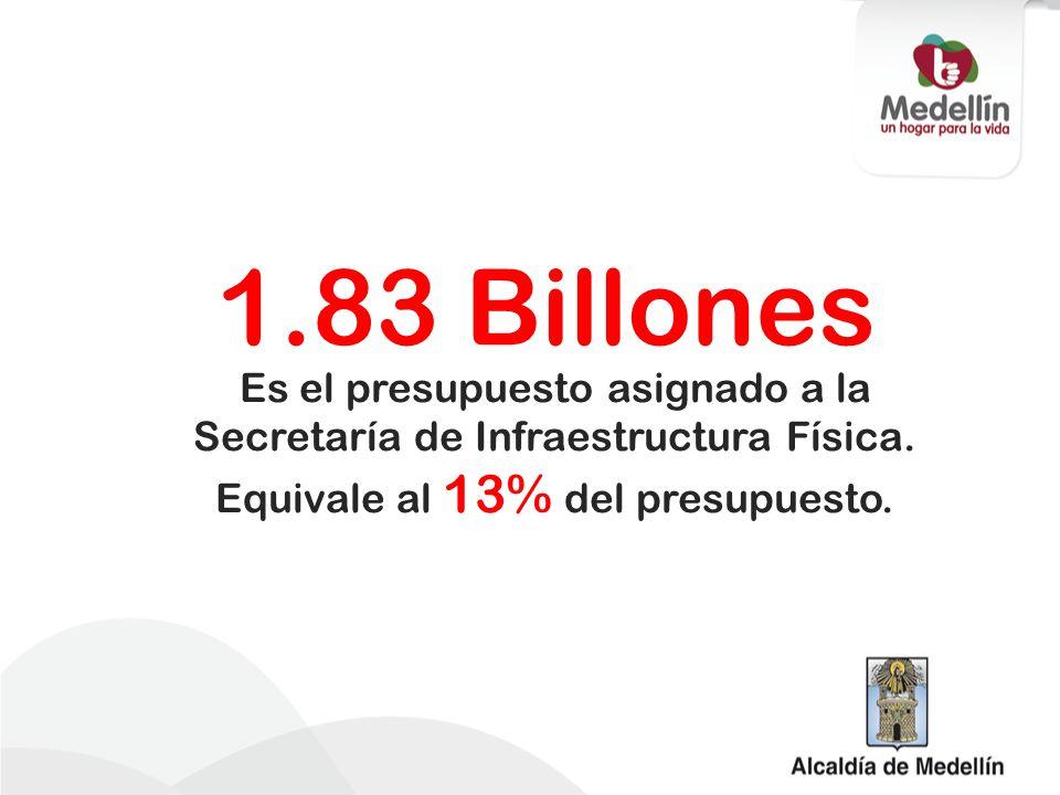 1.83 Billones Es el presupuesto asignado a la Secretaría de Infraestructura Física. Equivale al 13% del presupuesto.