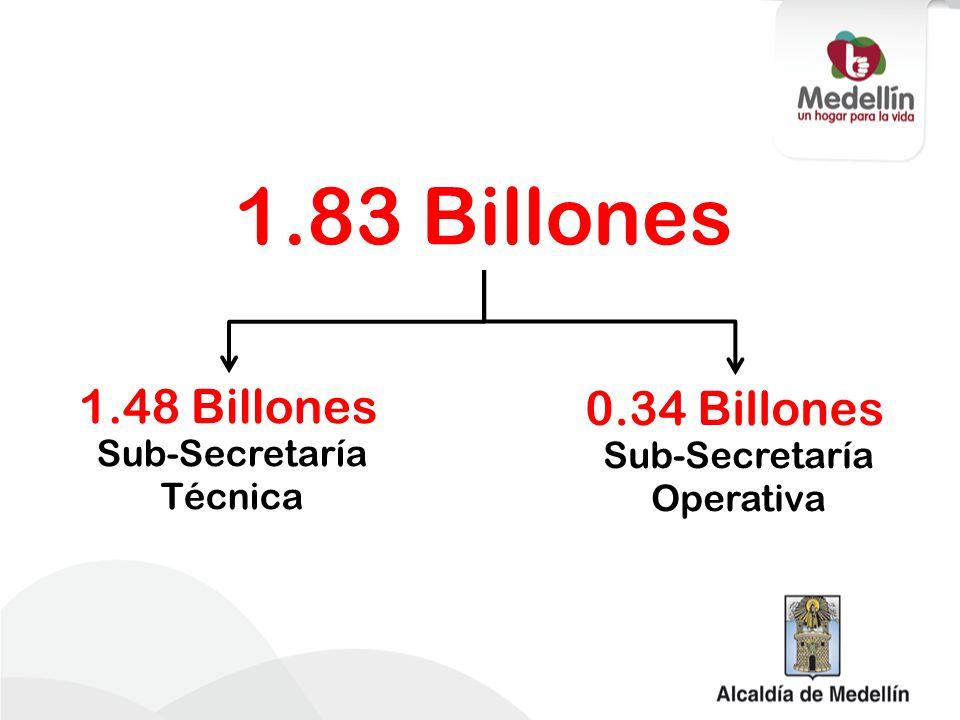 Secretaría de Infraestructura Física Sub-Secretaría Técnica Sub-Secretaría Operativa