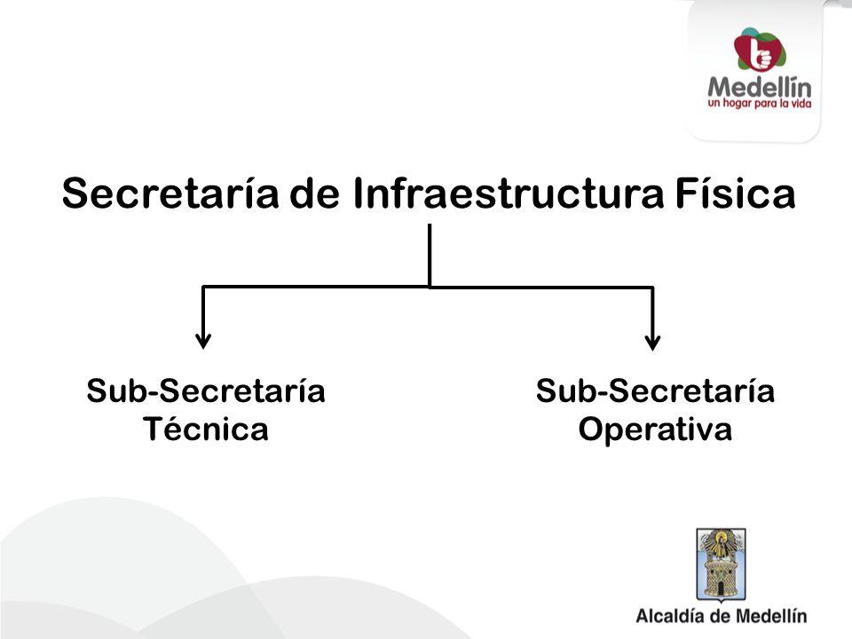 Adquisición Predial Reasentamientos Secretaría de Infraestructura Física Gestor del Proyecto y Recursos Entidades de Apoyo