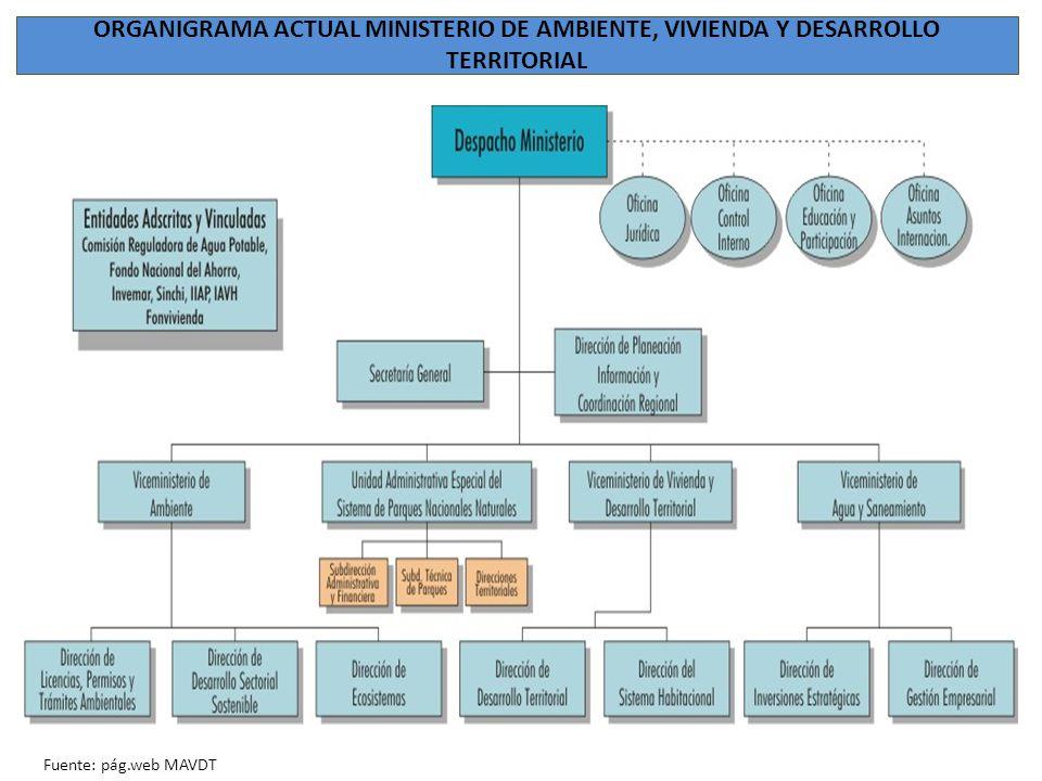 ORGANIGRAMA ACTUAL MINISTERIO DE AMBIENTE, VIVIENDA Y DESARROLLO TERRITORIAL Organigrama Estructura Orgánica Ministerio Organigrama Fuente: pág.web MA