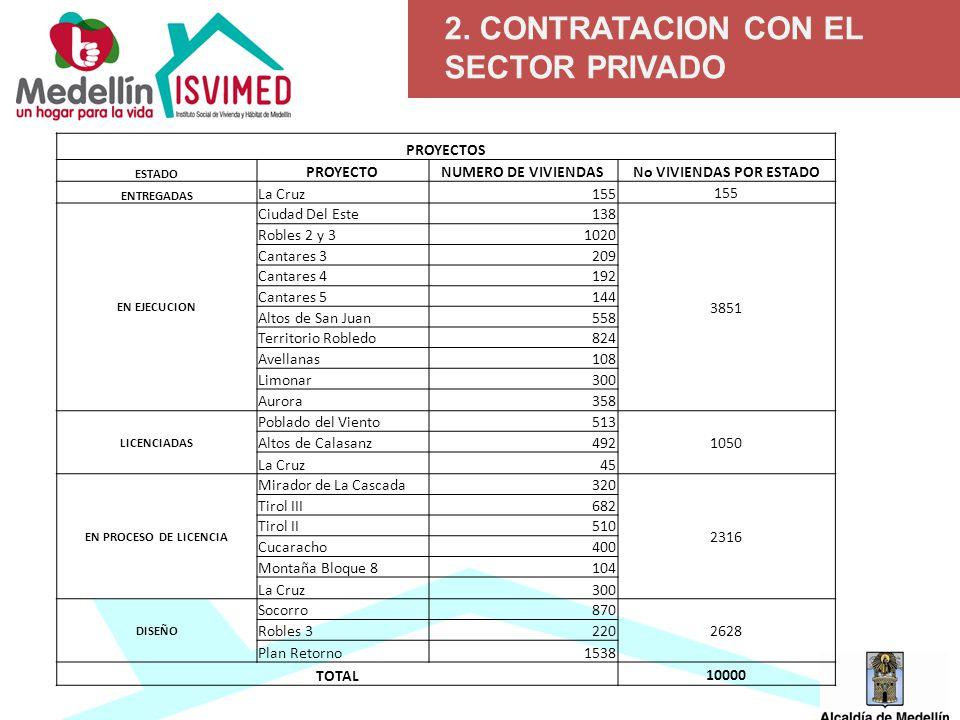 2. CONTRATACION CON EL SECTOR PRIVADO PROYECTOS ESTADO PROYECTONUMERO DE VIVIENDASNo VIVIENDAS POR ESTADO ENTREGADAS La Cruz155 EN EJECUCION Ciudad De