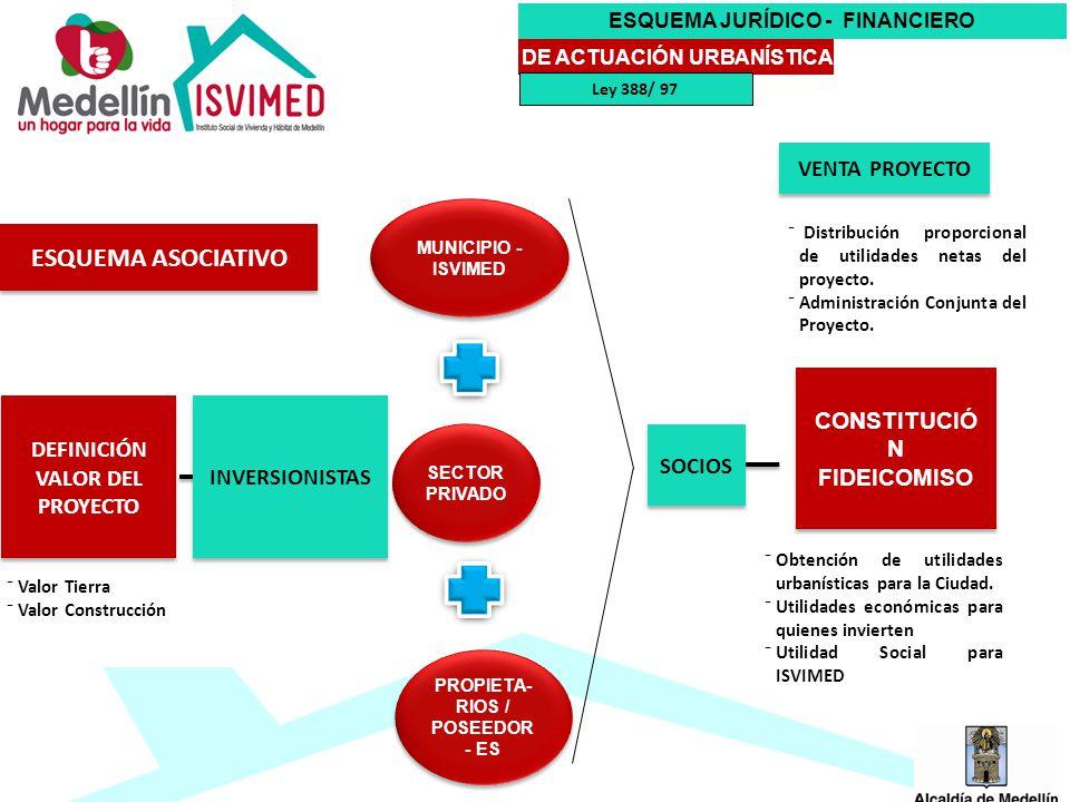 ESQUEMA JURÍDICO - FINANCIERO DE ACTUACIÓN URBANÍSTICA ESQUEMA ASOCIATIVO DEFINICIÓN VALOR DEL PROYECTO INVERSIONISTAS MUNICIPIO - ISVIMED SECTOR PRIVADO PROPIETA- RIOS / POSEEDOR - ES SOCIOS Distribución proporcional de utilidades netas del proyecto.