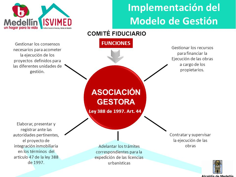 Implementación del Modelo de Gestión FUNCIONES ASOCIACIÓN GESTORA Ley 388 de 1997.