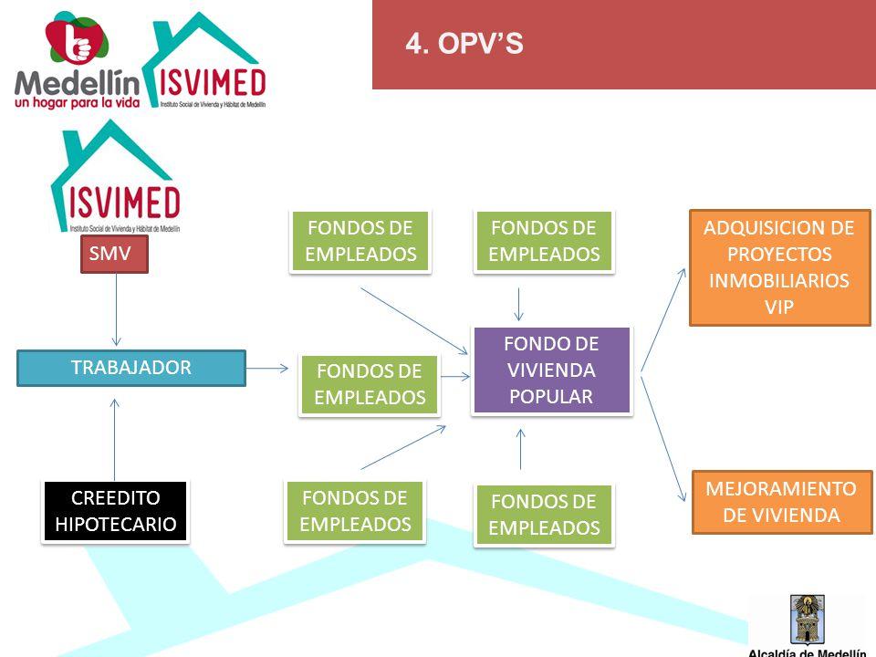 4. OPVS TRABAJADOR FONDOS DE EMPLEADOS FONDO DE VIVIENDA POPULAR CREEDITO HIPOTECARIO ADQUISICION DE PROYECTOS INMOBILIARIOS VIP SMV MEJORAMIENTO DE V