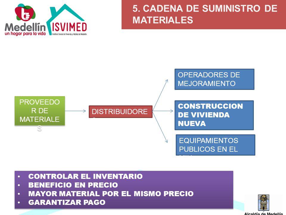 5. CADENA DE SUMINISTRO DE MATERIALES PROVEEDO R DE MATERIALE S DISTRIBUIDORE S OPERADORES DE MEJORAMIENTO CONSTRUCCION DE VIVIENDA NUEVA EQUIPAMIENTO
