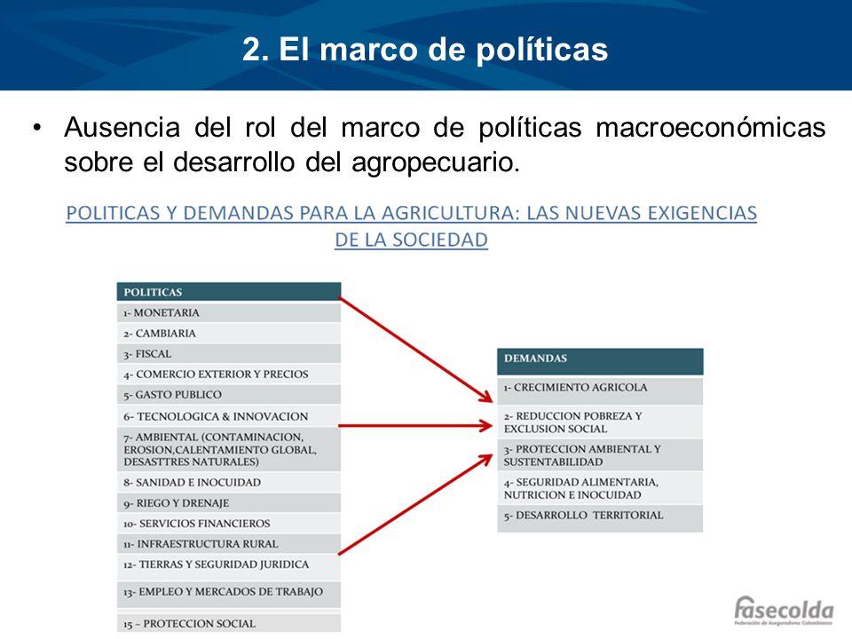 2. El marco de políticas Ausencia del rol del marco de políticas macroeconómicas sobre el desarrollo del agropecuario.