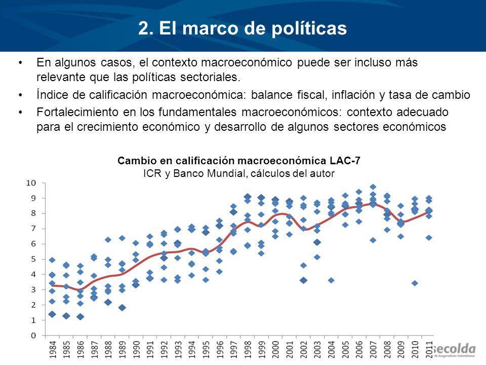 2. El marco de políticas En algunos casos, el contexto macroeconómico puede ser incluso más relevante que las políticas sectoriales. Índice de calific