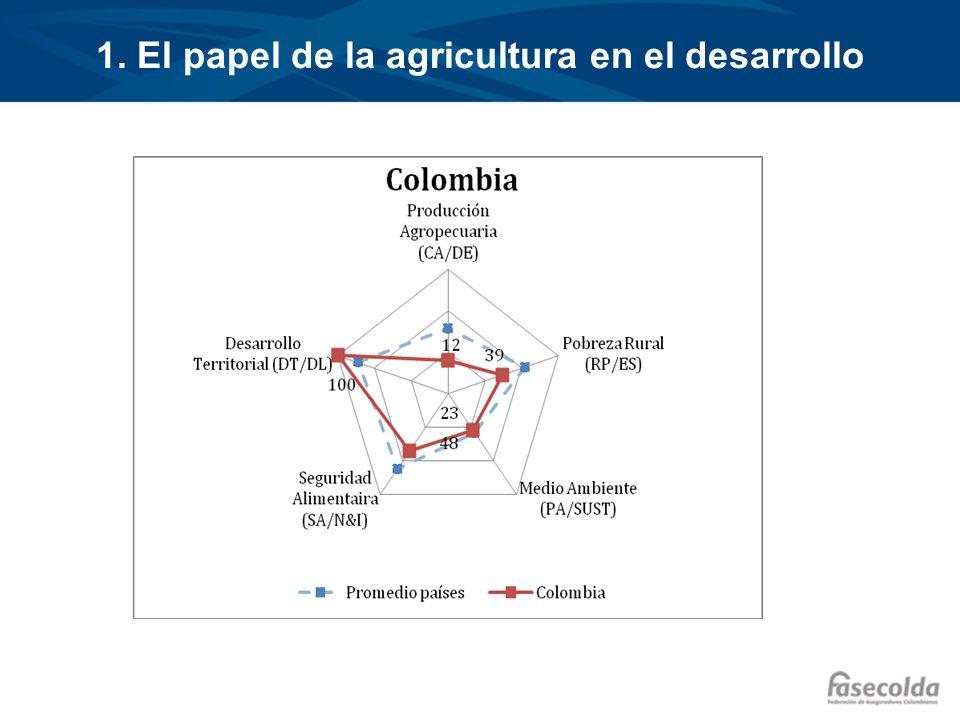 1. El papel de la agricultura en el desarrollo