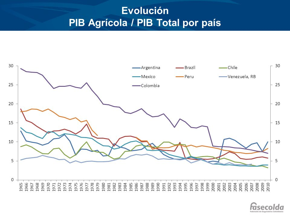 Evolución PIB Agrícola / PIB Total por país