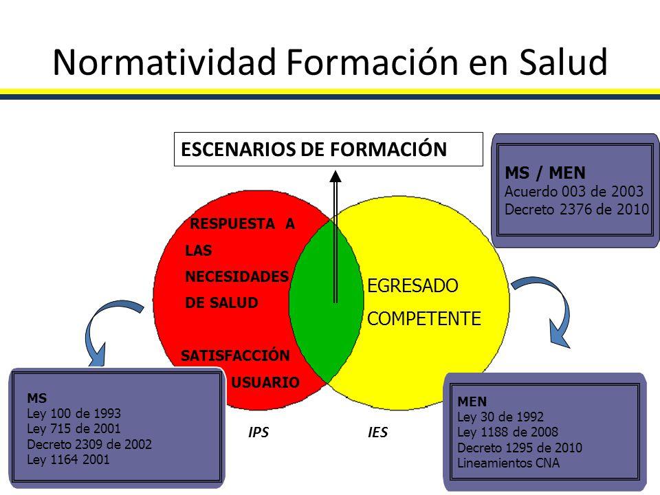 Normatividad Formación en Salud RESPUESTA A LAS NECESIDADES DE SALUD SATISFACCIÓN DEL USUARIO EGRESADO COMPETENTE ESCENARIOS DE FORMACIÓN MS / MEN Acu