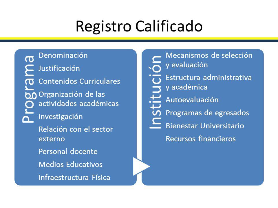 Registro Calificado Programa Denominación Justificación Contenidos Curriculares Organización de las actividades académicas Investigación Relación con