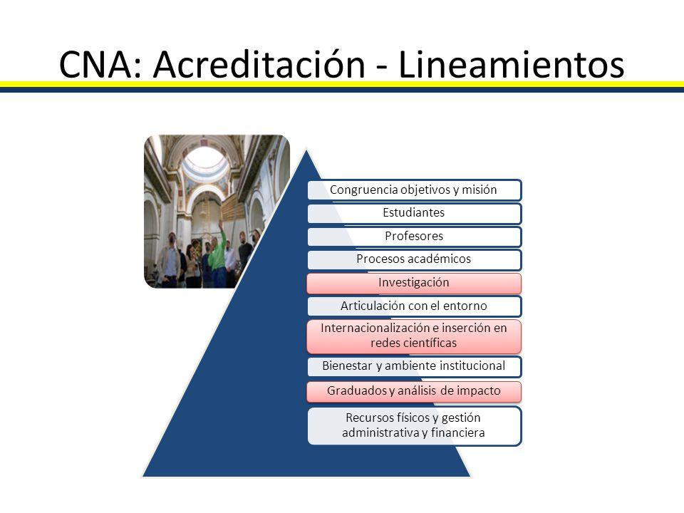 CNA: Acreditación - Lineamientos Congruencia objetivos y misiónEstudiantesProfesoresProcesos académicosInvestigaciónArticulación con el entorno Intern