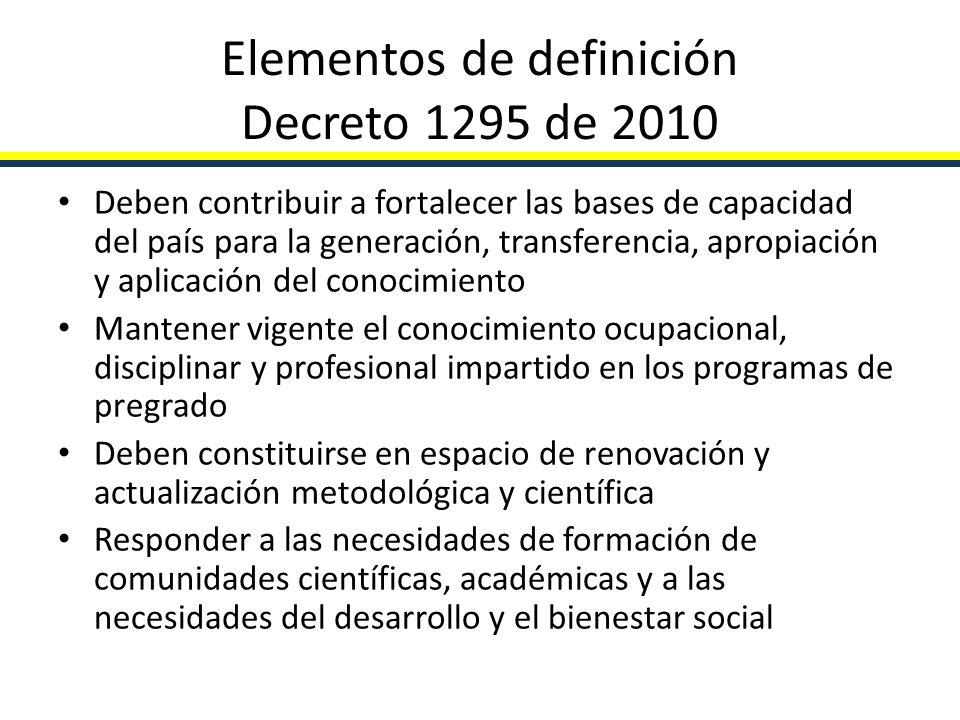 Elementos de definición Decreto 1295 de 2010 Deben contribuir a fortalecer las bases de capacidad del país para la generación, transferencia, apropiac