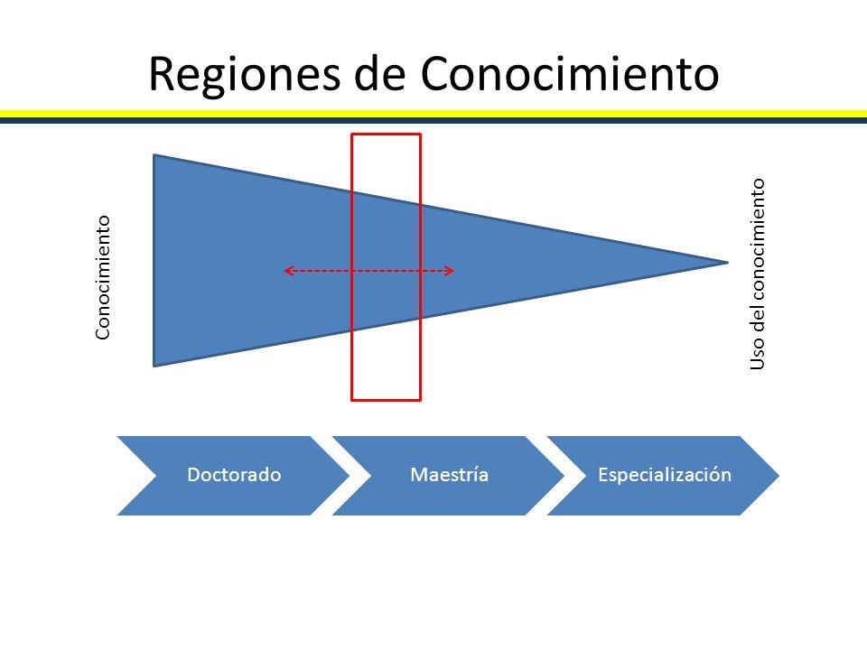 Regiones de Conocimiento Conocimiento Uso del conocimiento DoctoradoMaestríaEspecialización