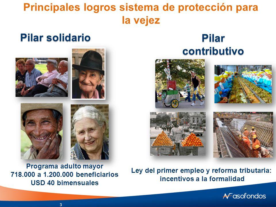 Principales logros sistema de protección para la vejez Pilar solidario Pilar contributivo Programa adulto mayor 718.000 a 1.200.000 beneficiarios USD 40 bimensuales Ley del primer empleo y reforma tributaria: incentivos a la formalidad 3