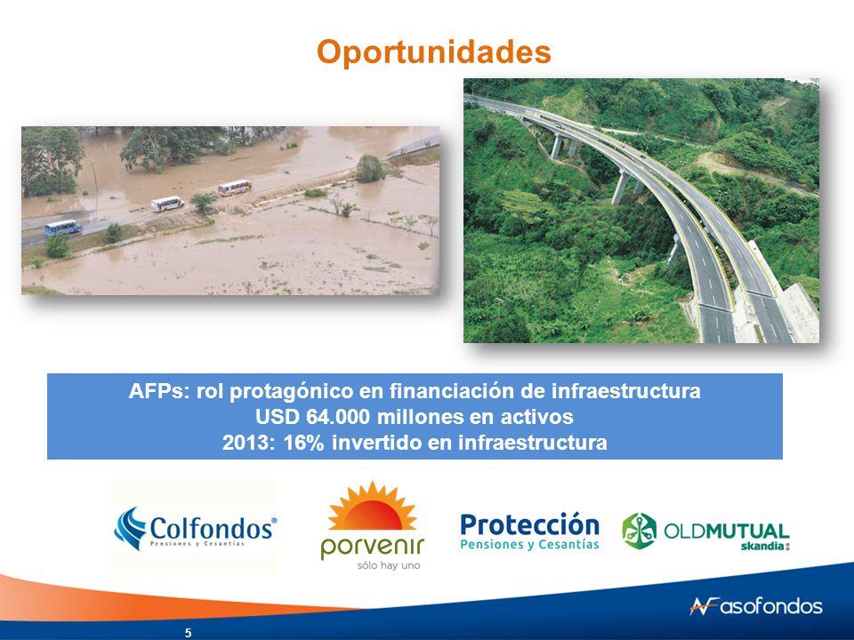 Oportunidades AFPs: rol protagónico en financiación de infraestructura USD 64.000 millones en activos 2013: 16% invertido en infraestructura 5