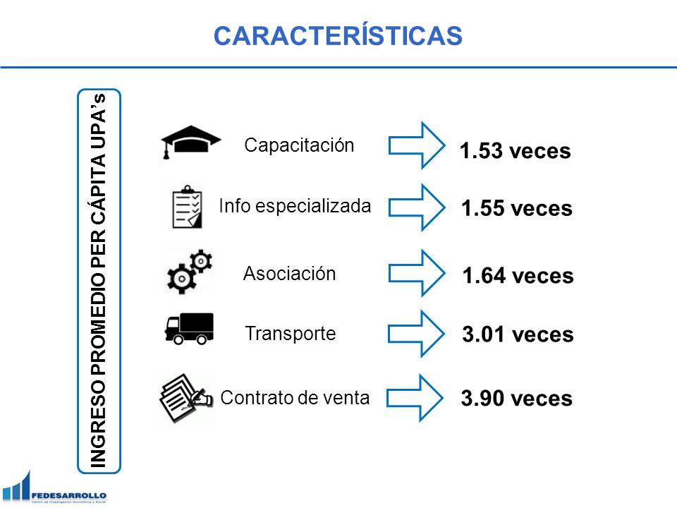 CARACTERÍSTICAS INGRESO PROMEDIO PER CÁPITA UPAs 1.53 veces Capacitación 1.55 veces Info especializada Asociación 1.64 veces Transporte 3.01 veces Con
