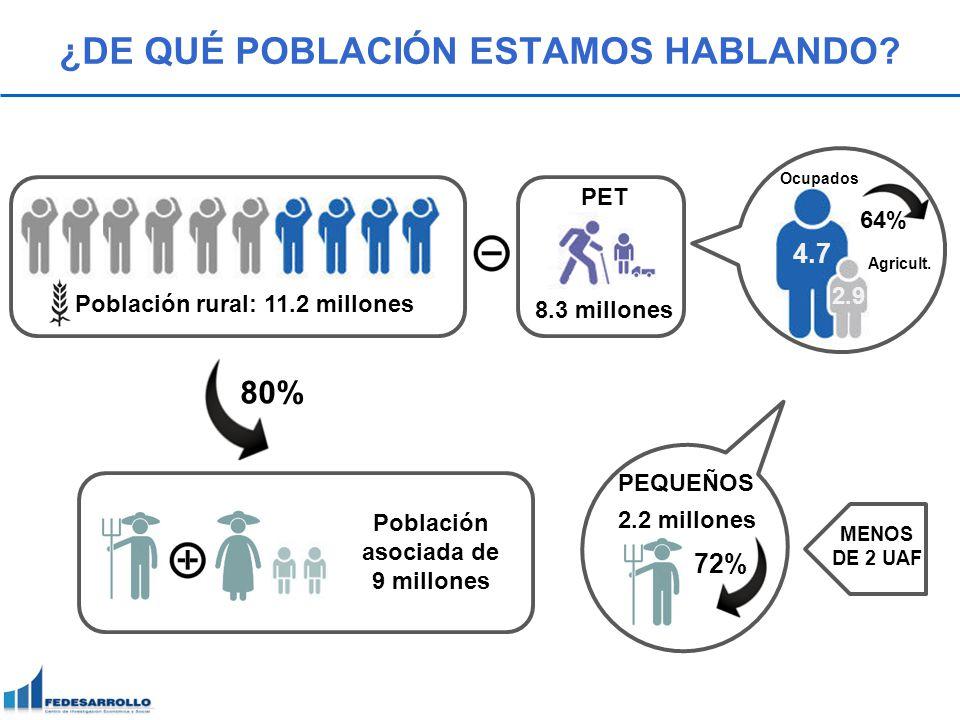 ¿DE QUÉ POBLACIÓN ESTAMOS HABLANDO? Población rural: 11.2 millones 8.3 millones 4.7 2.9 Ocupados Agricult. 64% PET 72% 2.2 millones PEQUEÑOS MENOS DE