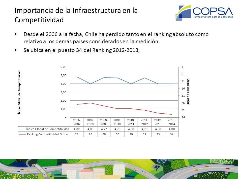 Importancia de la Infraestructura en la Competitividad El país ocupa el lugar 46 en lo que a infraestructura se refiere.