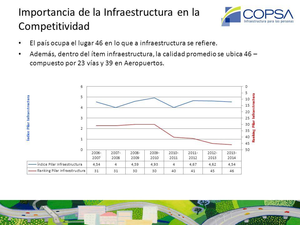 Déficit US $ 11.000 mm (PIB/ cap US 4.0 m) 2000 Déficit US $ 48.000 mm (PIB/ cap US 15.0 m) 2012 Déficit US $ 100.000 mm (PIB/ cap US 18.0 m) 2018 Importancia de la Infraestructura en Chile Es un hecho, a nivel mundial, que la infraestructura es un pilar básico para el desarrollo PERO la evidencia sistemática del déficit en infraestructura dice otra cosa.