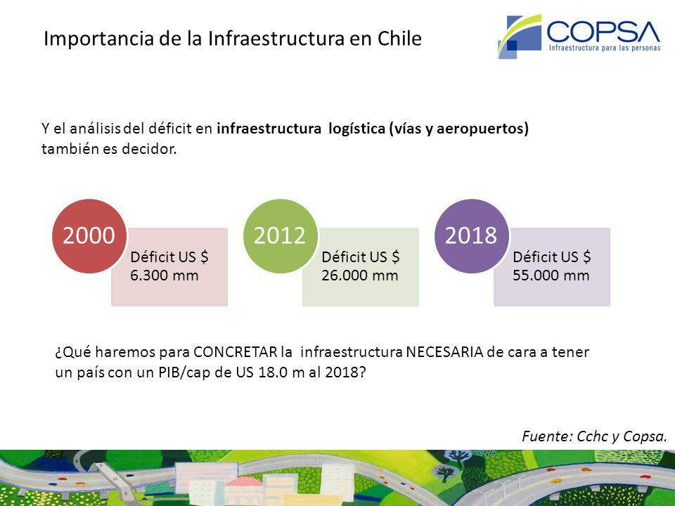 Sistema de Concesiones de Obras de Infraestructura Pública: Una herramienta para mejorar la gestión de la Infraestructura Kilómetros Concesionados Acumulados en Rutas Interurbanas Fuente: MOP