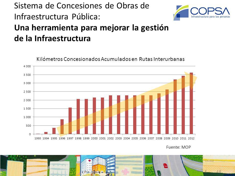 Los países desarrollados cuentan con un 100% de sus vías pavimentadas.