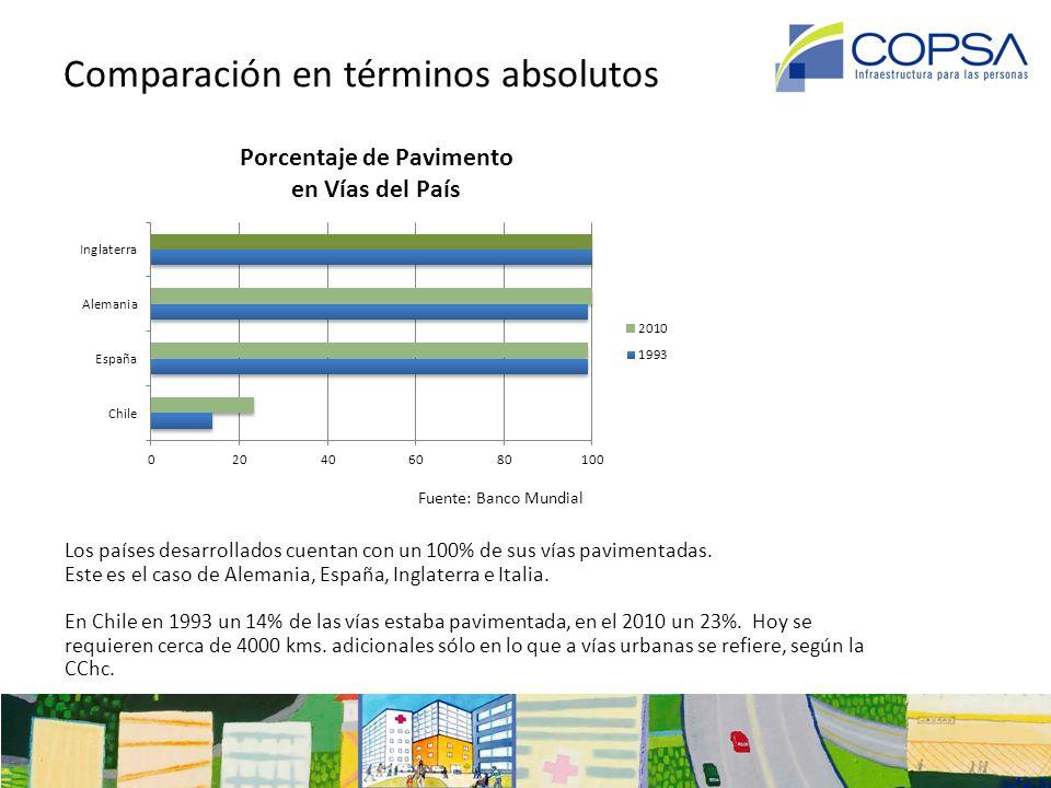 Seguridad en la Infraestructura Concesionada 1993 - 2012 Fuente: MOP y Comisión Nacional de Seguridad de Tránsito (Conaset)