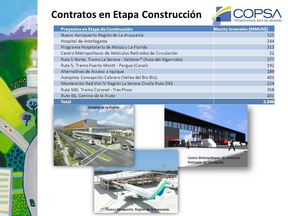 Proyectos llamados a Licitación y/o en proceso de Adjudicación Actualizado al 2013 Proyectos Monto Inversión (MMU$) Rutas del Loa (acceso y circunvalac.