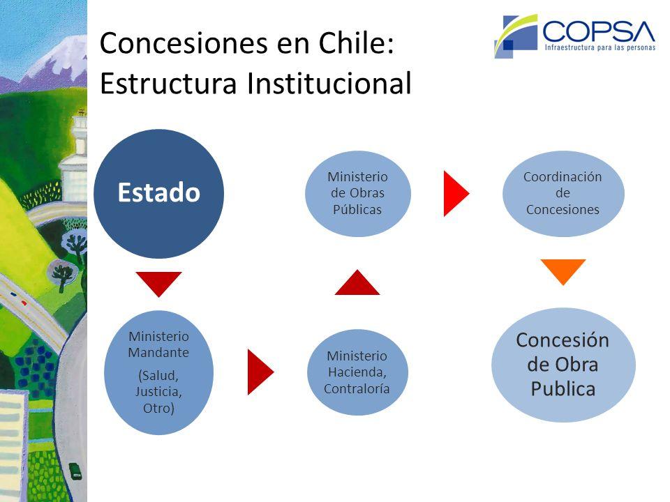Concesiones en Chile: Estructura Institucional Estado Contraloría Misterio Hacienda, Ministerio Mandante (Salud, Justicia, Otro), Ministerio de Obras Públicas Coordinación de Concesiones Concesión de Obra Publica
